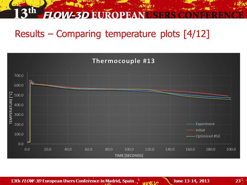 Results – Comparing temperature plots [4/12]